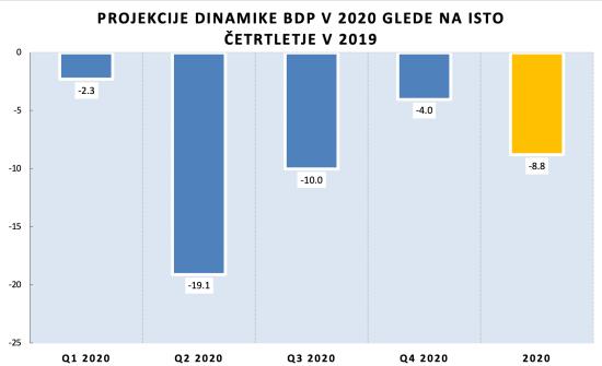 Projekcija BDP_03072020