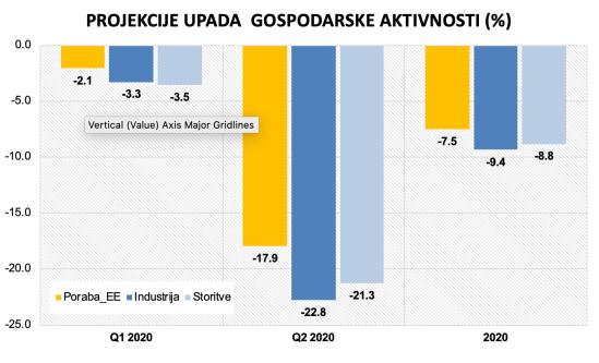 Projekcija BDP_30072020