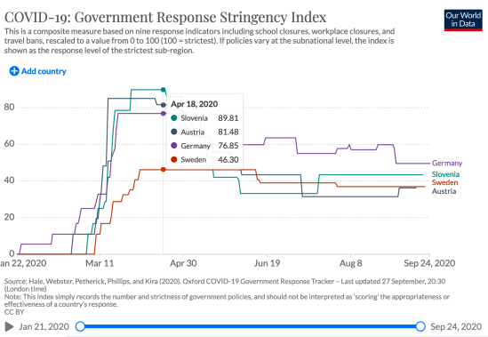 COVID-19_Government Response Stringency Index
