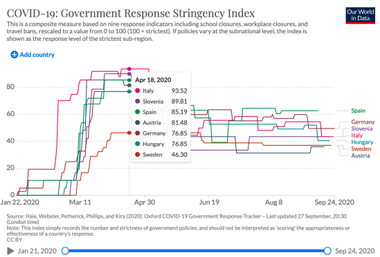 COVID-19_Government Response Stringency Index_2