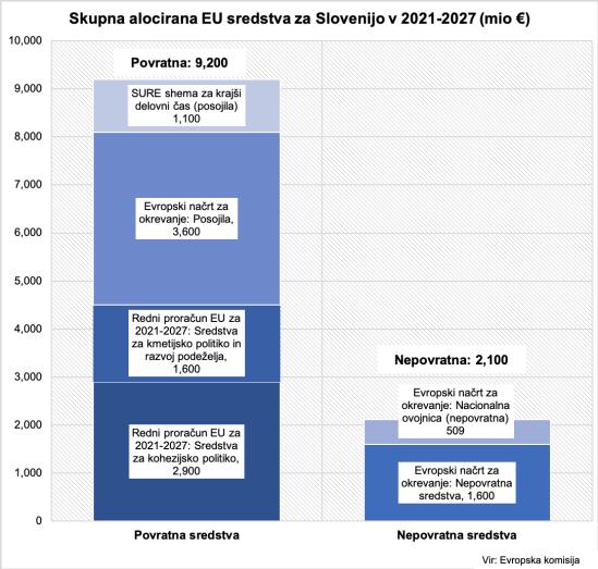 EU sredstva 2020-1