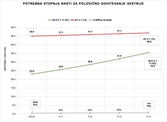 Slo-Aut_Rast BDPpc