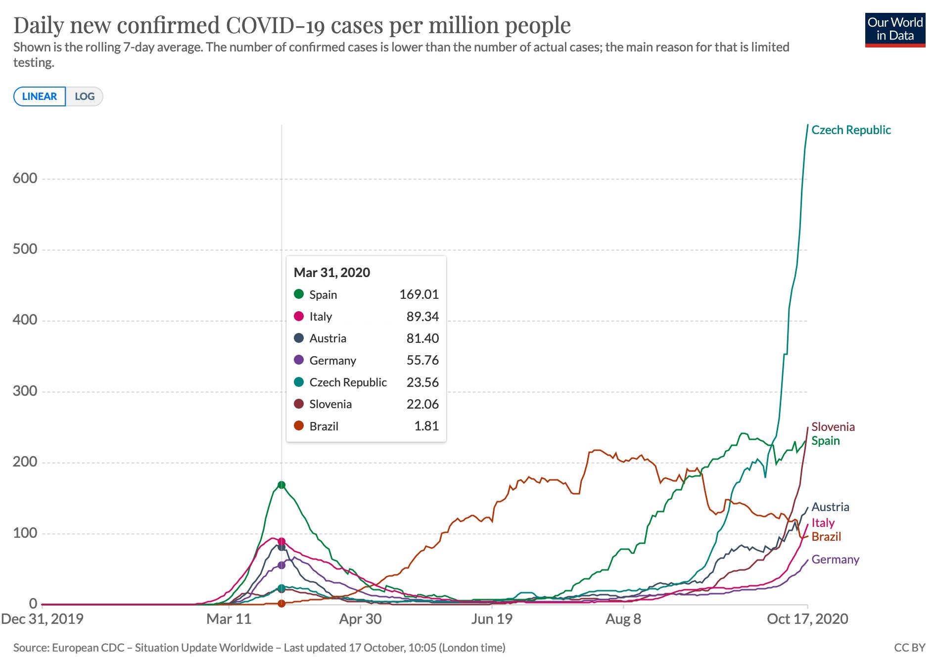 Covid cases 2020-10-18