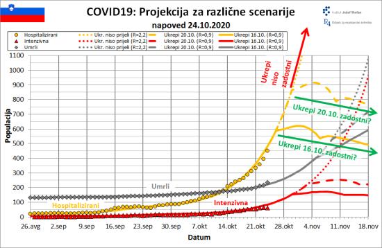 COVID19 hosp 24_10_2020