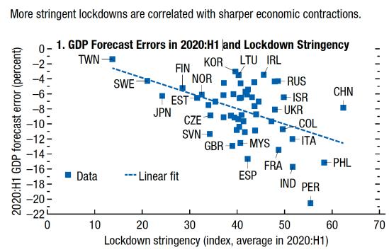 IMF-Lockdown-1