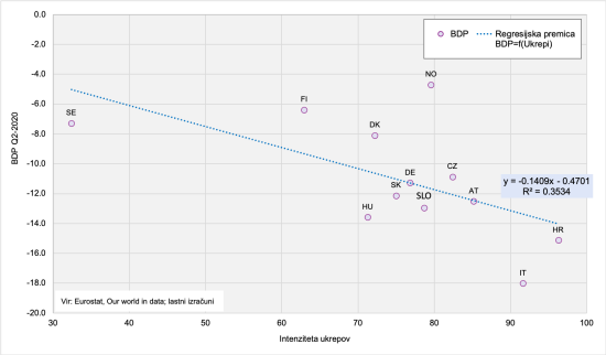 Ukrepi in padec BDP Q2-2020_SE-NE