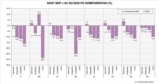 Rast BDP po komponentah Q3 2020-1