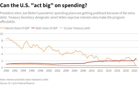 US Debt Interest rate