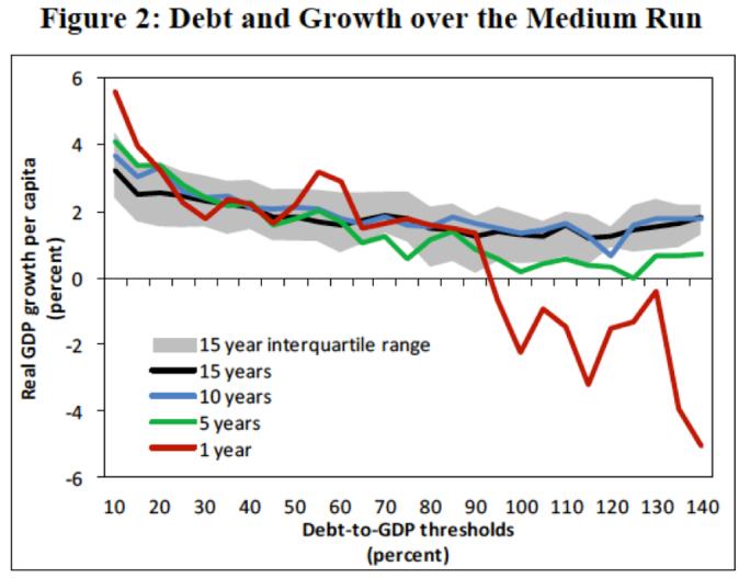 debt-and-growth_no magic threshold