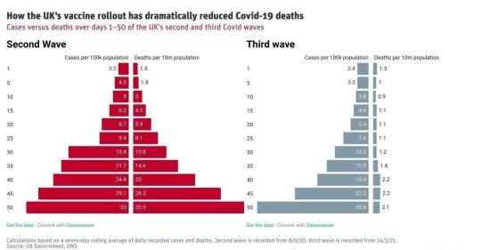 UK_vaccine and covid deaths rollout