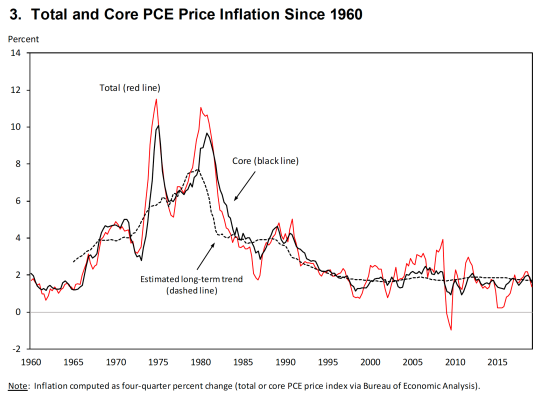 Total and PCE inflation US 1960-2020