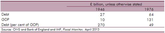 UK Public debt 1990-2016_table